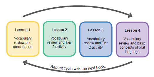 Lesson Plan Recycle